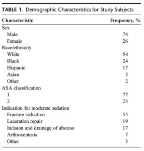Demographic Characteristics for Study Subjects