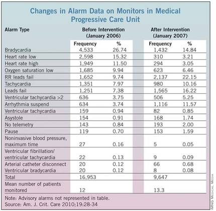 strategies to reduce monitor alarm fatigue essay Safe signals d espite numerous strategies and central nursing station monitors provide one of several ways to carefully monitor to reduce alarm fatigue and.