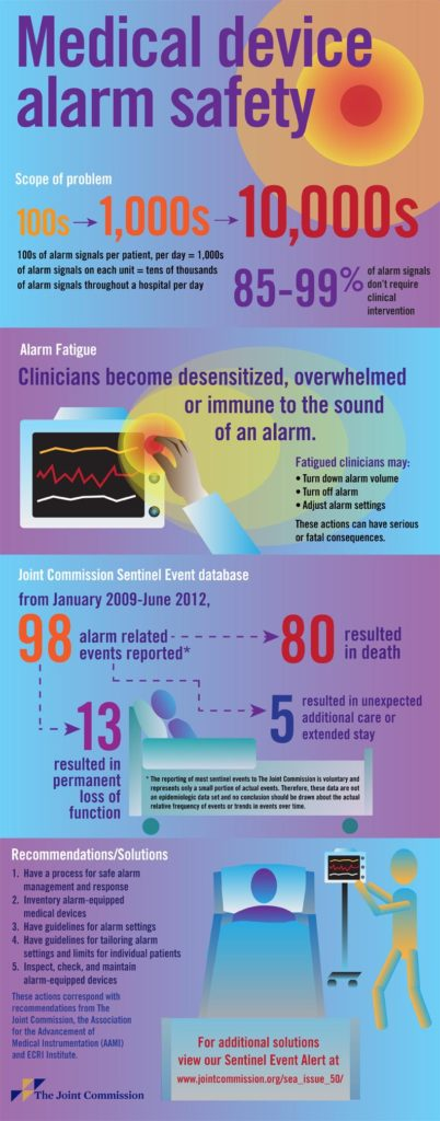 The Joint Commission's infographic on medical device alarm safety.