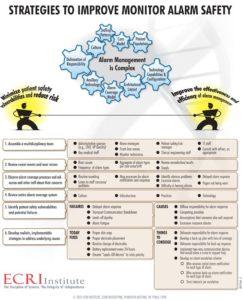 ECRI Institute's Strategies to Improve Alarm Safety poster.
