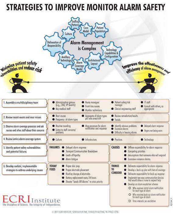Strategies to reduce monitor alarm fatigue essay