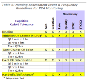 Nursing Assessment Chart