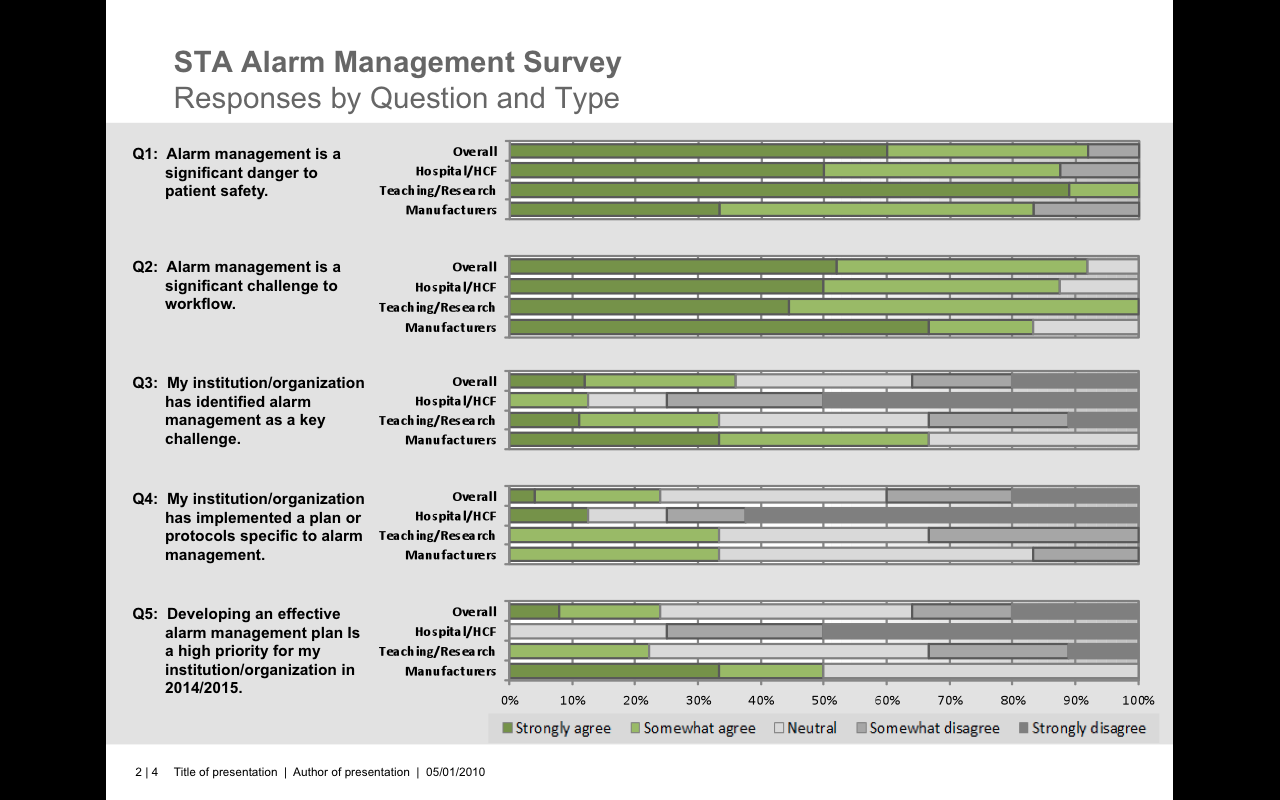 STA Alarm Management Survey - Responses by Question and Type