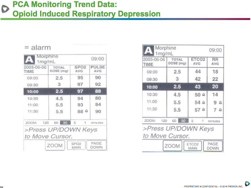 pca-monitoring-trend-data