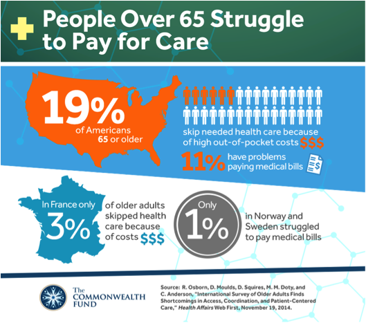 People over 65 struggle to pay for care.