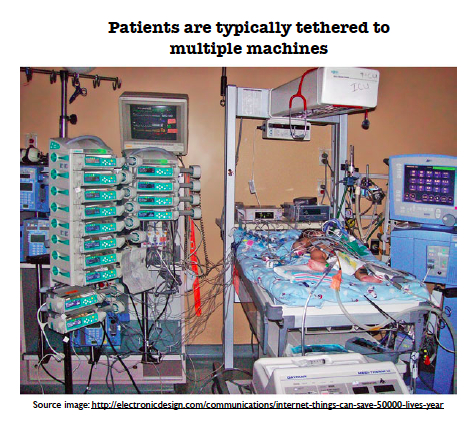 Current Monitors Require Wired Connections to the Patient
