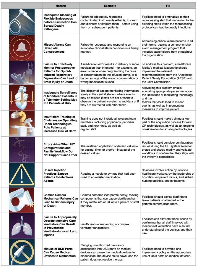 ECRI Top Ten Hazards Chart