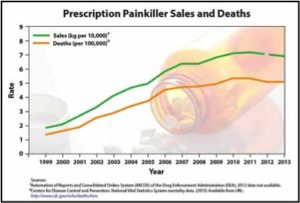 Prescription Painkiller Sales and Deaths: http://www.cdc.gov/drugoverdose/data/