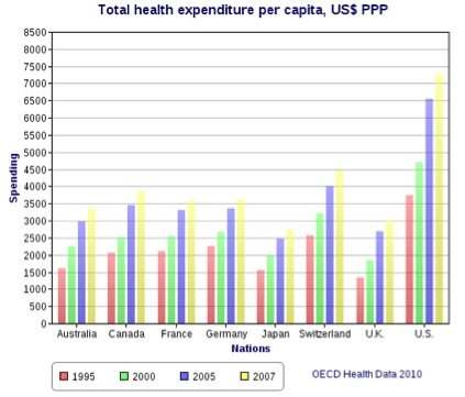 Total Health Expenditure