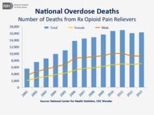 National Opioid Overdose Deaths
