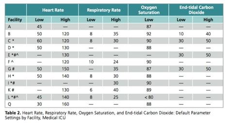 AAMI Survey Medical ICU Default Settings