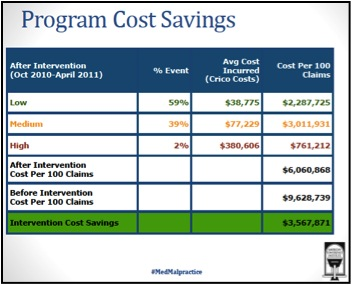 Cost Savings Per 100 Adverse Events