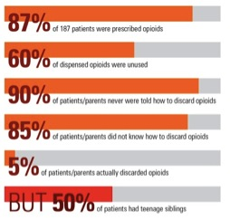 Overprescribing of Opioids to Peds Leads to Abuse
