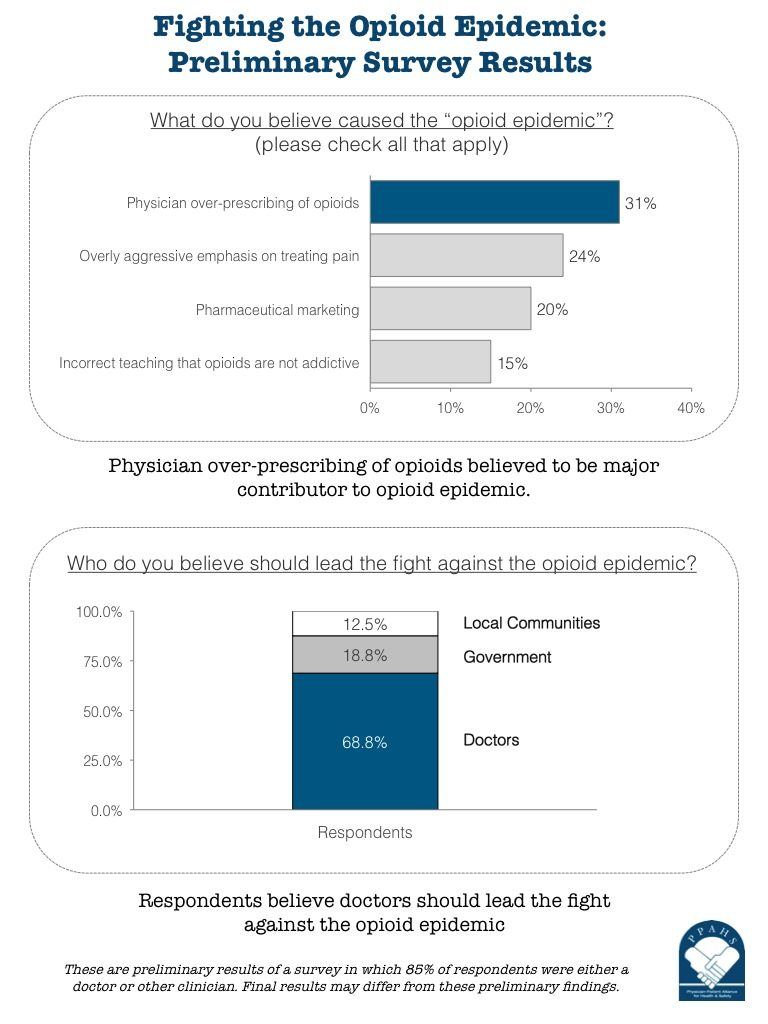 Infograph: What Physicians Think About Fighting the Opioid Epidemic