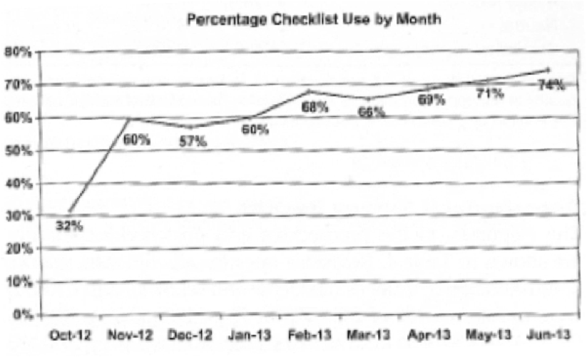 Percentage Checklist Usage by Month