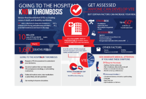 Know Thrombosis Hospital Associated Infographic