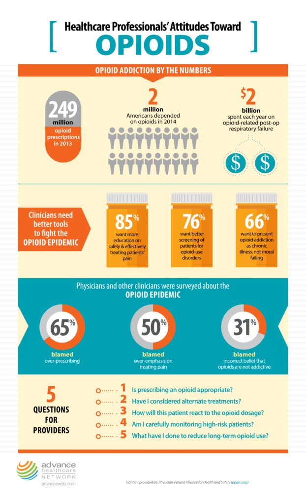 Advance for Nurses Opioid Infographic
