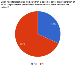 A pie chart showing that 68% of respondents felt the current policy of Medicare Part B is not in the best interest of the patient.