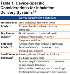 Source: https://journal.copdfoundation.org/jcopdf/id/1184/The-Role-of-Inhalation-Delivery-Devices-in-COPD-Perspectives-of-Patients-and-Health-Care-Providers