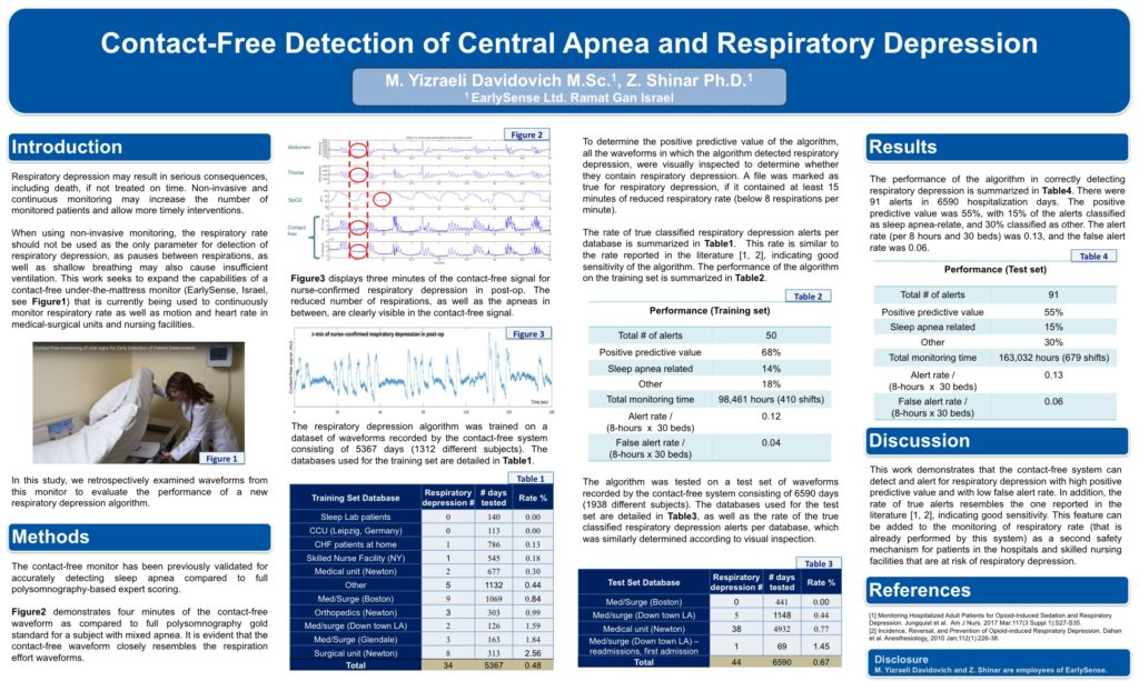 Detection of Opioid-Induced Respiratory Depression Through Continuous Electronic Monitoring